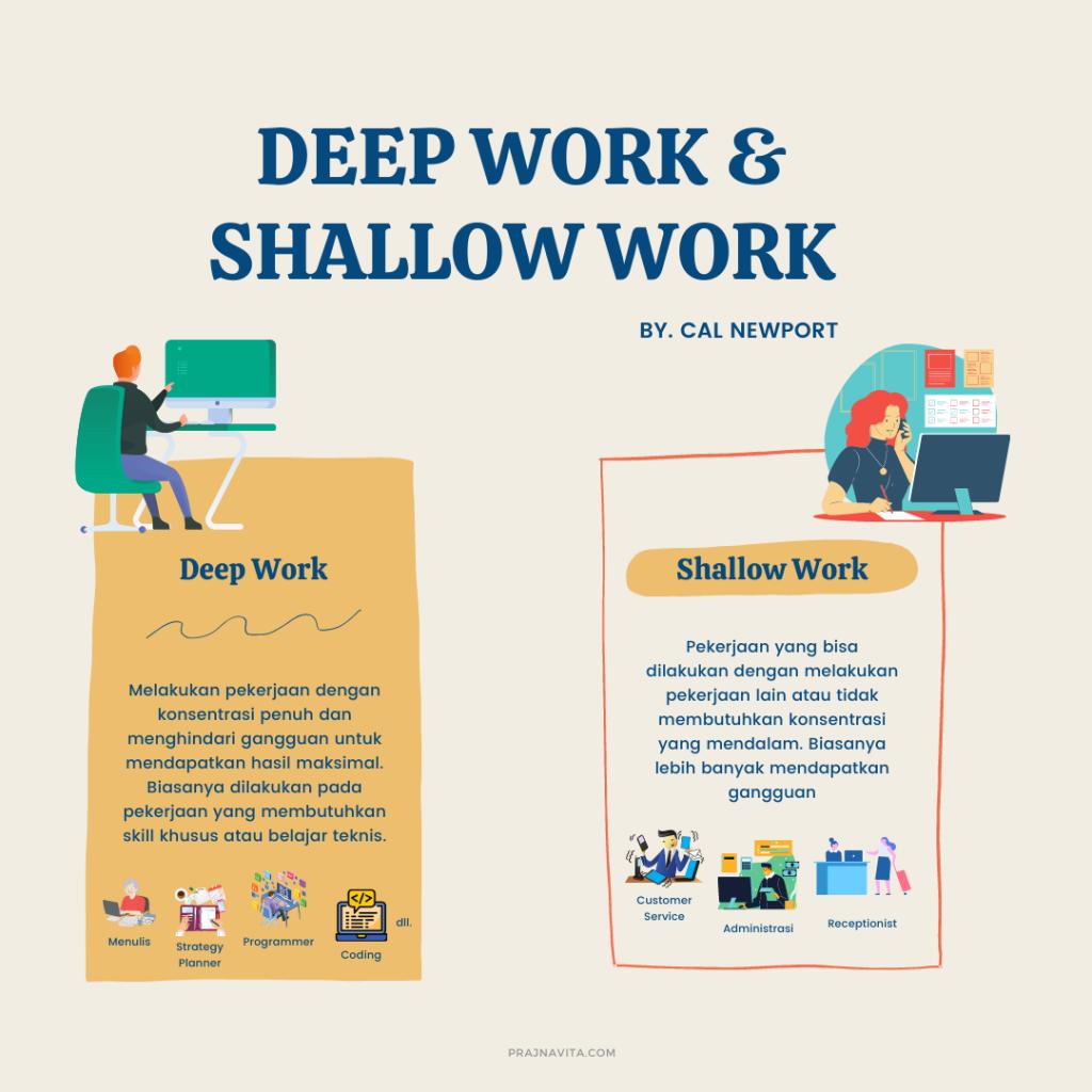 Deep Work dan Shallow Work Menurut Cal Newport/Infografis: Prajna Vita